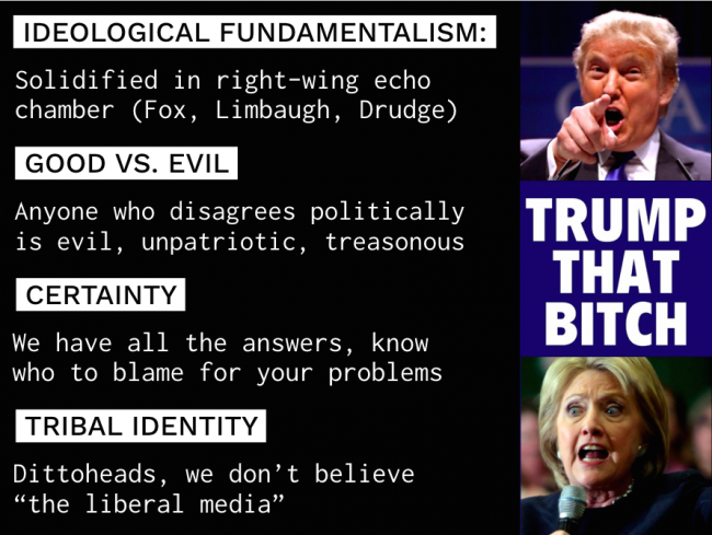 Ideological Fundamentalism described in our HearYourselfThink training.